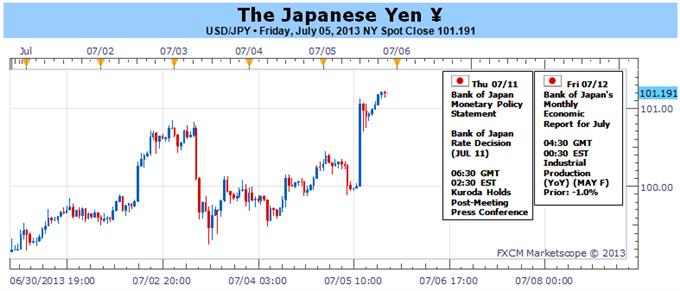 Warum ist der Japanische Yen so schwach? Ein Grund, weshalb er noch weiter fallen könnte