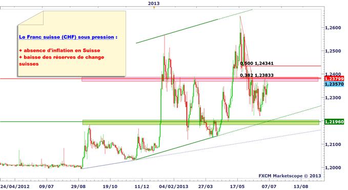 franc_suisse_1_body_eurchf.png, Franc suisse (CHF) - une monnaie vendue à court terme