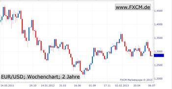 Euro-Krise noch lange nicht vorbei - US-Dollar weiter mit Potenzial