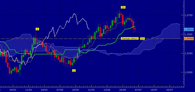 EUR/CAD - Fin de la vague 4 pour cette semaine ?