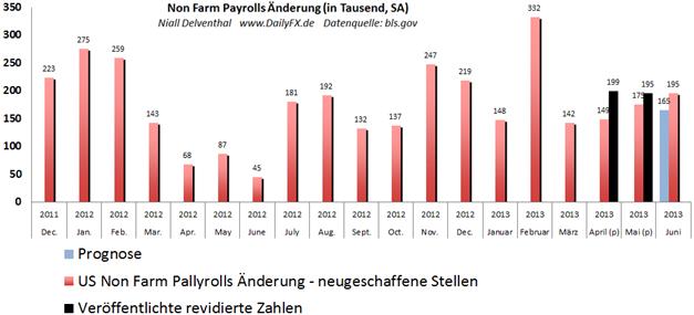 Die Schattenseite der starken Non Farm Payrolls Zahlen