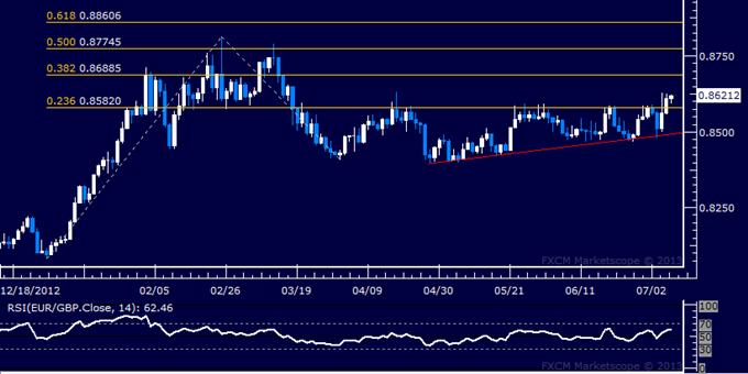 EUR/GBP Technical Analysis: Resistance Seen Sub-0.87 Mark