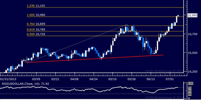 US Dollar Technical Analysis: Another 3-Year High Ahead?
