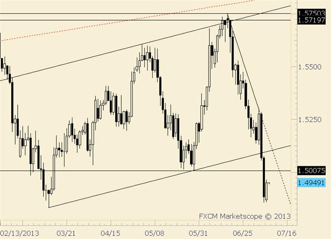 GBP/USD Outside Day Reversal before BoE