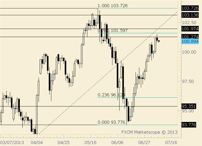 USD/JPY Early Week Top in Place?