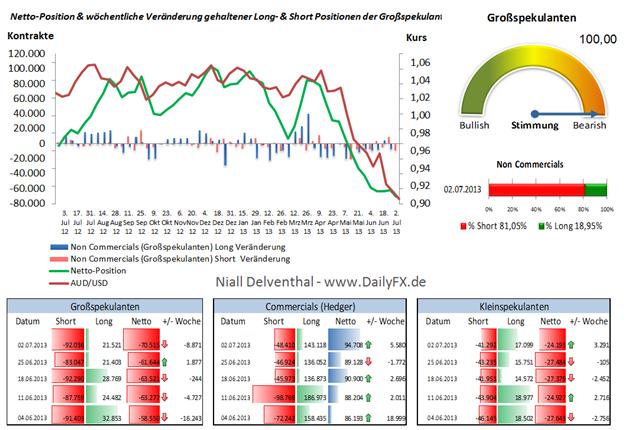 Rekorttief der Netto-Positionierung der Großspekulanten im AUD/USD