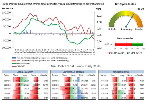 CAD/USD - Verstärkte CAD - Short Aufnahme seitens institutioneller Trader