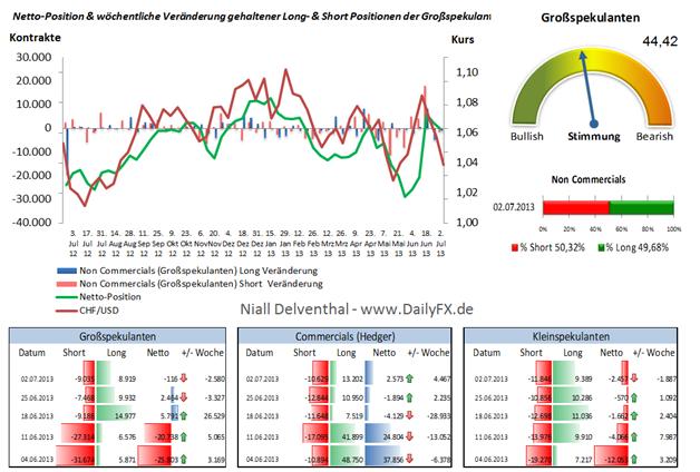 """CHF/USD """"Big Speculators"""" lediglich 2 Wochen mehrheitlich Long"""