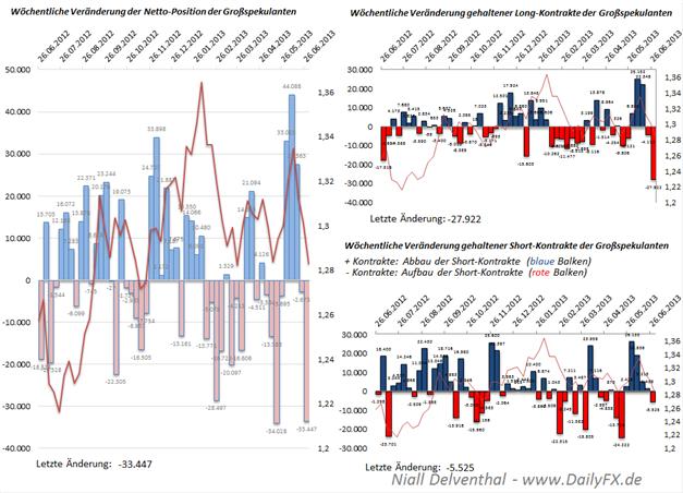 COT Übersicht: marktübergreifendes verstärktes Setzen auf den USD, EUR/USD Net-Position deutlicher Drop Großspekulanten nun wieder mehrheitlich Short, zurück unter die Null auch im CHF/USD, Gold-Longs sind nicht gefragt