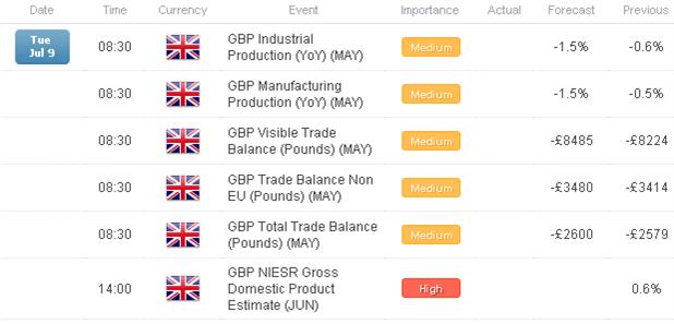 FX Headlines: European Data Watch for July 9, 2013