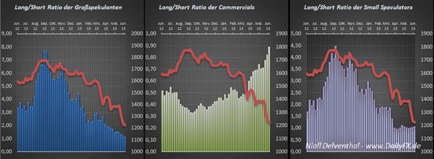 Gold: Kurs und Long-Position der institutionellen Trader fallen Hand in Hand. Geringste Net-Position seit Feb. 2005