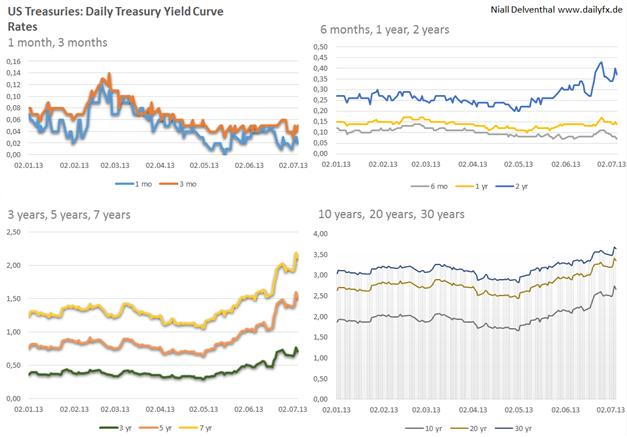 Sentimenttechnischer Rückenwind für den USD gegen den JPY