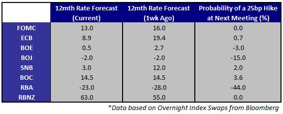 June NFPs Support Taper Case, US Dollar - Light Data Week Ahead