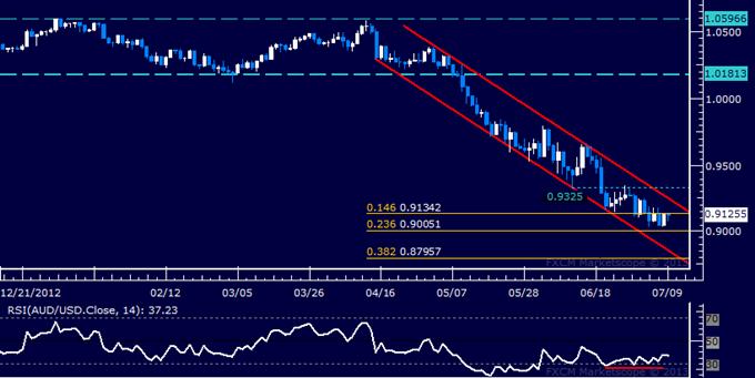 AUD/USD Technical Analysis: Correction Higher Ahead?