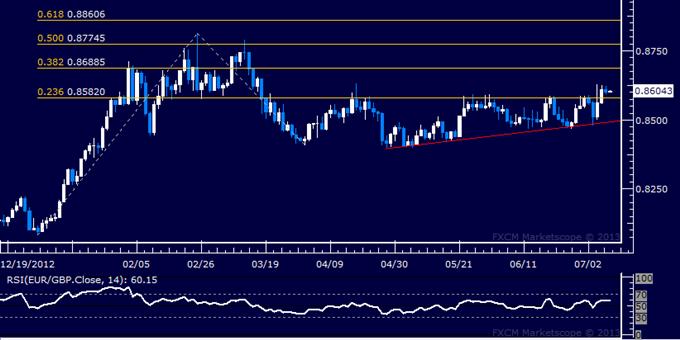 EUR/GBP Technical Analysis: Buyers Aim Higher Toward 0.87