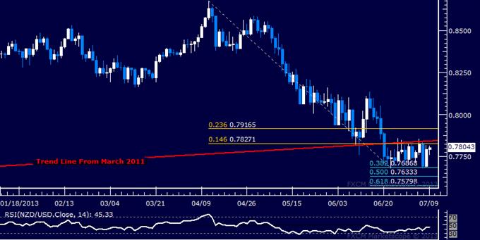 NZD/USD Technical Analysis: Familiar Range Still in Play