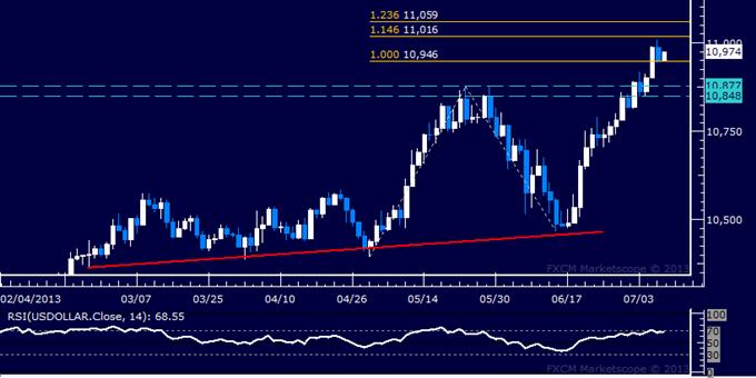 US Dollar : Rapport technique classique : la hausse cale à un plus haut de 3 ans