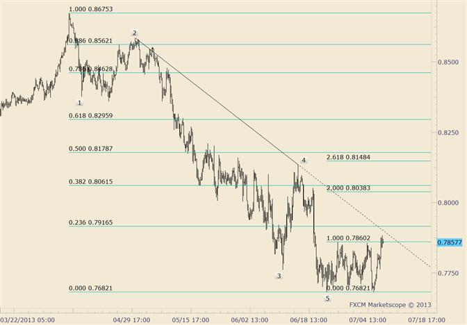 NZD/USD Trades Through Minor Pivot High; Faces Trendline