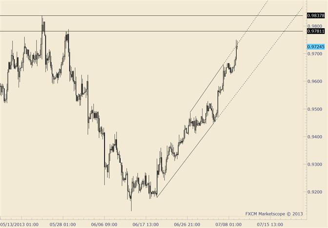 USD/CHF Goes Near Term Parabolic-Watch .9780