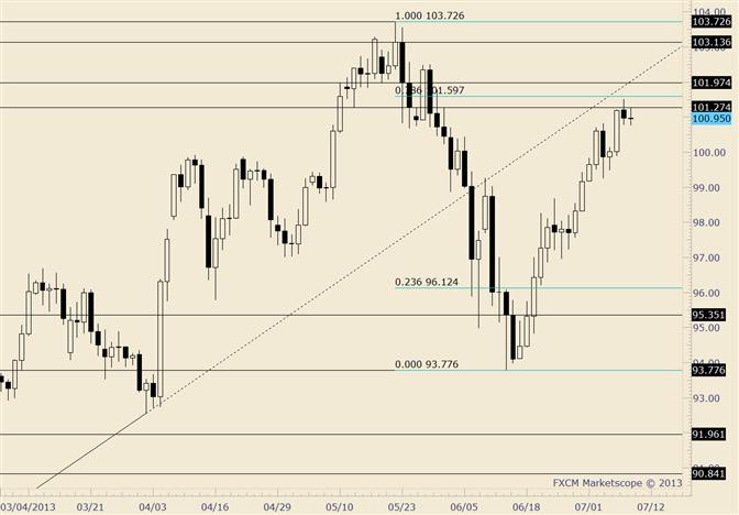 USD/JPY Biding Time in Resistance Zone