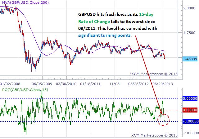 Britisches Pfund stürzt auf Tiefs, aber ist es zu schnell zu viel?