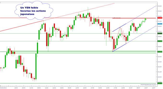 pairesenyen_document_1_body_eurjpy.png, USD/JPY, EUR/JPY : le Yen reste faible
