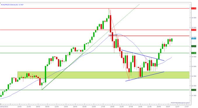 pairesenyen_document_1_body_nikkei.png, USD/JPY, EUR/JPY : le Yen reste faible