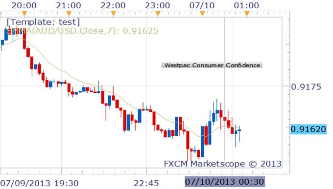 Australian Consumer Confidence Declines, AUD/USD Flat