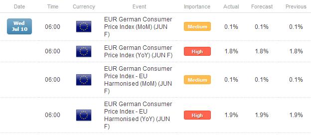 FX Headlines: European Data Watch for July 10, 2013