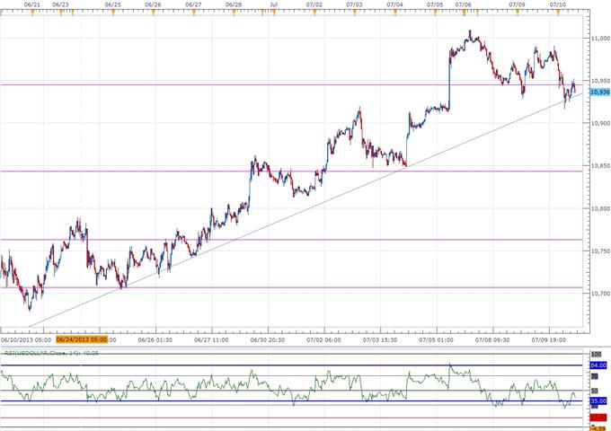 USD Traders Eye FOMC Minutes, JPY to Rally on Less-Dovish BoJ