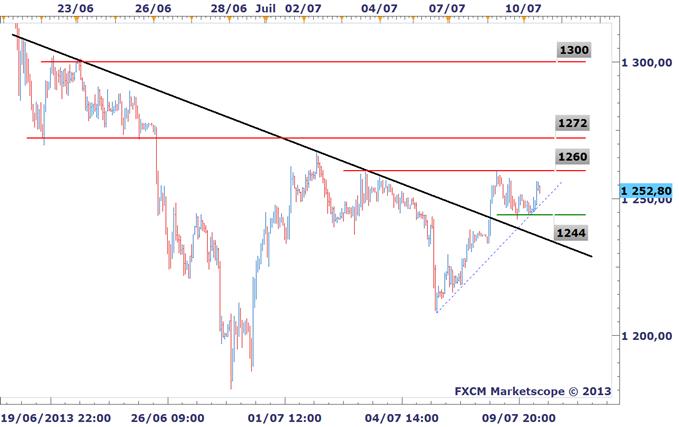 Analyses Métaux Précieux - DailyFX.fr - Page 2 OR_ARGENT_Les_metaux_precieux_avancent_avant_le_FOMC_et_Bernanke_body_XAUUSD0