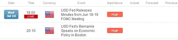 US Dollar Retreats Ahead of Bernanke; USD/JPY Set to Break ¥100