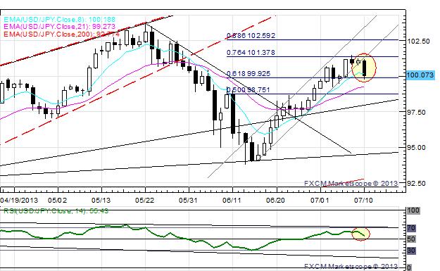 US_Dollar_Retreats_Ahead_of_Bernanke_USDJPY_Set_to_Break_100_body_x0000_i1029.png, US Dollar Retreats Ahead of Bernanke; USD/JPY Set to Break ¥100