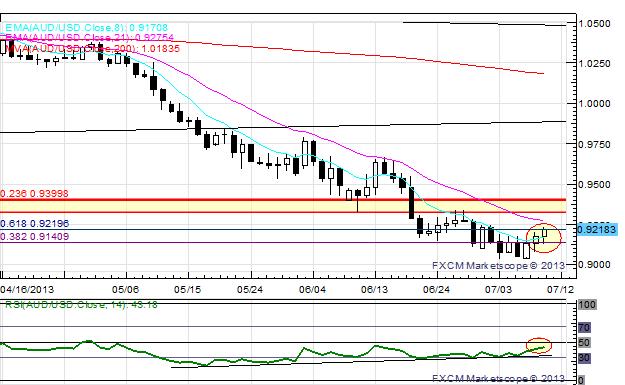 US_Dollar_Retreats_Ahead_of_Bernanke_USDJPY_Set_to_Break_100_body_x0000_i1031.png, US Dollar Retreats Ahead of Bernanke; USD/JPY Set to Break ¥100