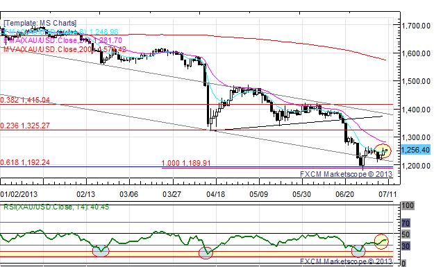 US_Dollar_Retreats_Ahead_of_Bernanke_USDJPY_Set_to_Break_100_body_x0000_i1033.png, US Dollar Retreats Ahead of Bernanke; USD/JPY Set to Break ¥100