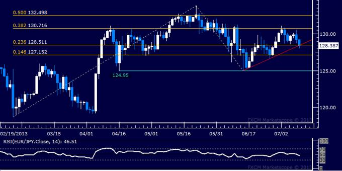 EUR/JPY Technical Analysis: Prices Flirt with Bearish Reversal