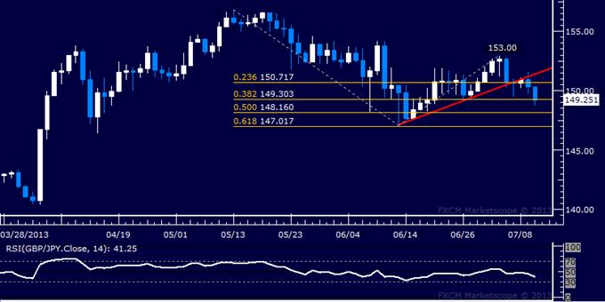 GBP/JPY Technical Analysis: 150.00 Level Under Pressure