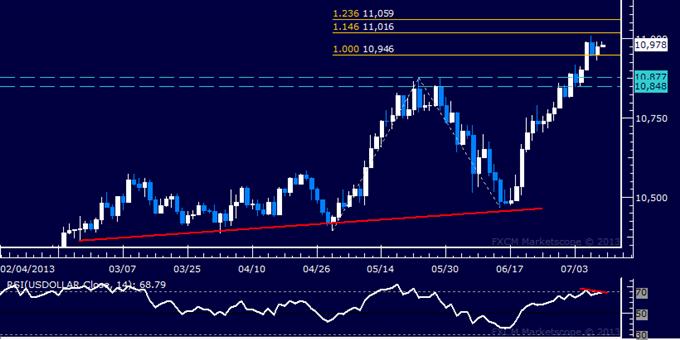 US Dollar: Rapport technique classique: des signes de retournement baissier apparaissent