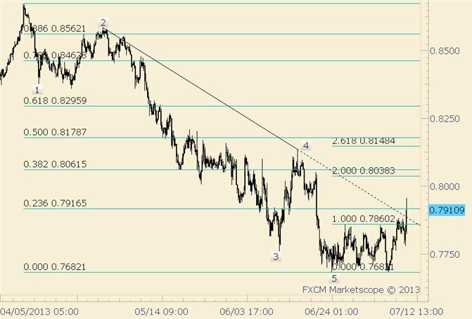 NZD/USD Breaks Through Trendline Resistance