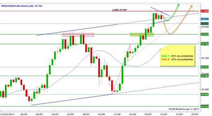 yen_1007_1_body_dollarus.png, USD/JPY - haussière en swing - MAIS - le rythme ralentit - pourquoi ?
