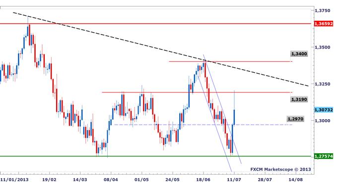 EURUSD : La monnaie unique reprend des couleurs suite au FOMC et Bernanke