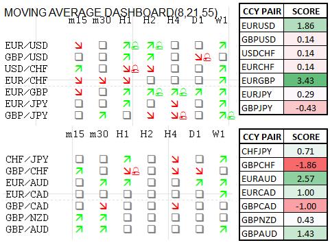 Momentum Scorecard: Table Set for Intraday EUR/GBP Rally
