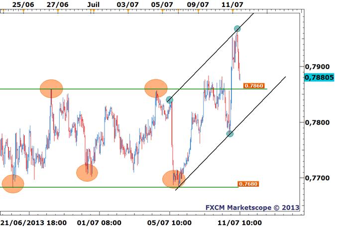 NZD/USD - Et si Bernanke nous avait offert le point haut ?