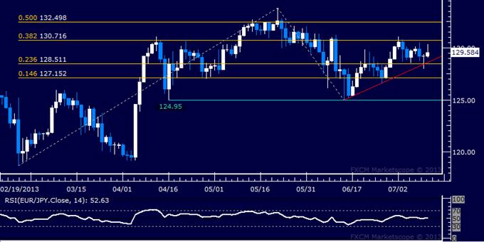 EUR/JPY Technical Analysis: Prices Oscillate Around 130.00