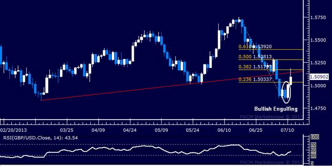 GBP/USD Technical Analysis: Bulls Push to Reclaim 1.50