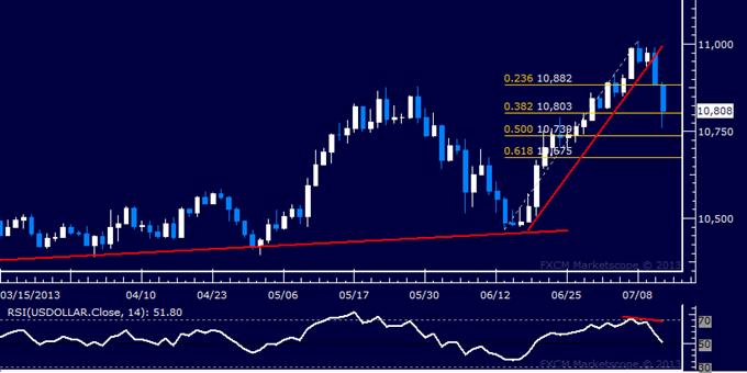 US Dollar Technische Analyse: kurzfristiger Aufwärtstrend gebrochen