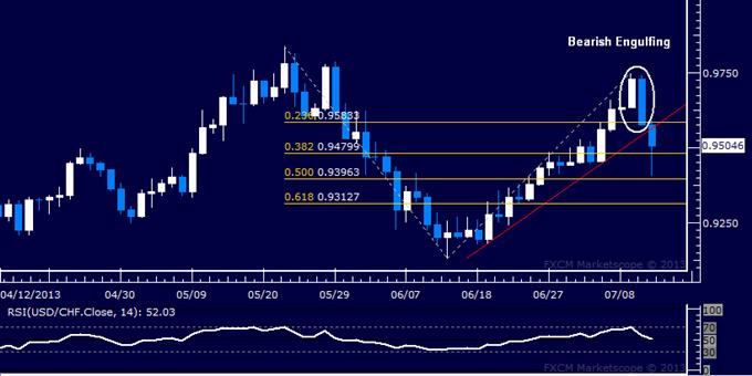 USD/CHF Technical Analysis: Bears Try to Break 0.95 Mark