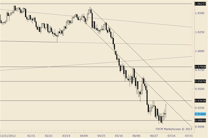 AUD/USD Trading Like a Bucking Bronco