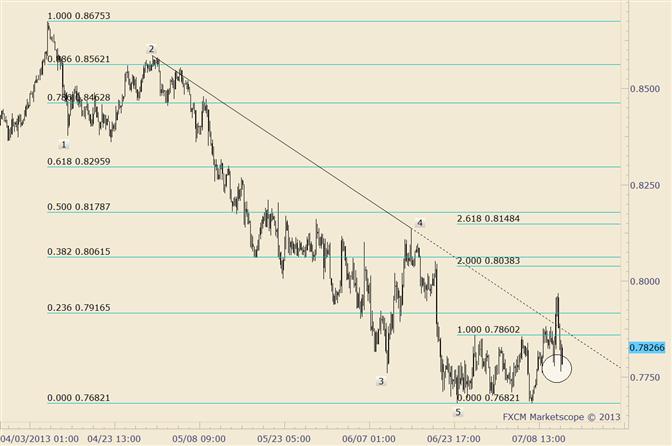 NZD/USD Unchanged after Failed Trendline Break