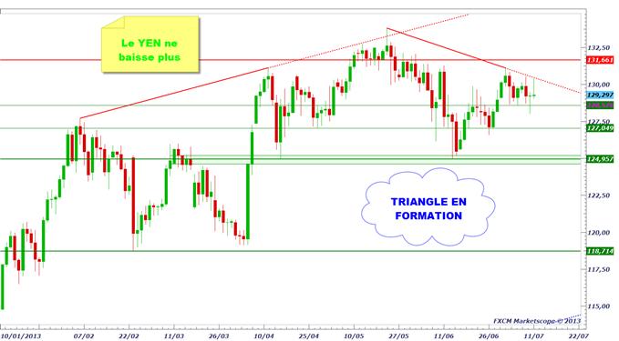 yen_1107_1_body_eurjpy.png, USD/JPY & EUR/JPY - le marché du Yen devient neutre